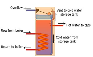 combination vented cylinder